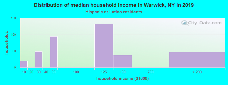 Warwick household income for Hispanic or Latino race householders