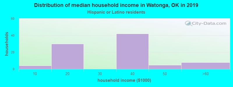 Watonga household income for Hispanic or Latino race householders