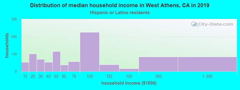 West Athens household income for Hispanic or Latino race householders