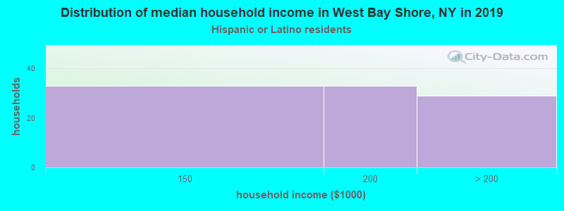 West Bay Shore household income for Hispanic or Latino race householders