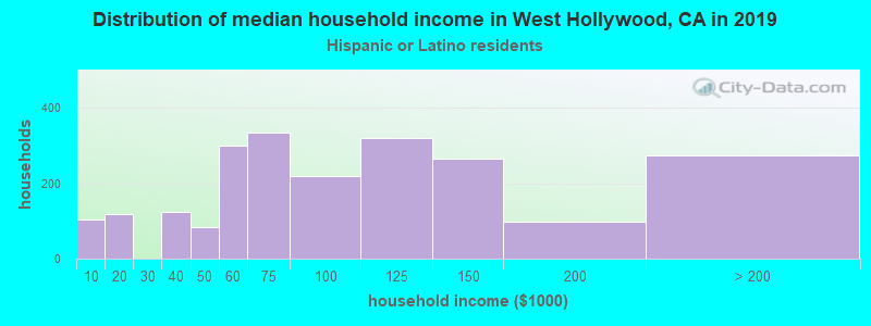 West Hollywood household income for Hispanic or Latino race householders