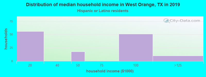 West Orange household income for Hispanic or Latino race householders