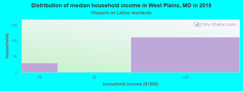 West Plains household income for Hispanic or Latino race householders