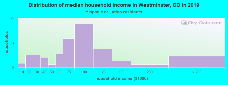 Westminster household income for Hispanic or Latino race householders