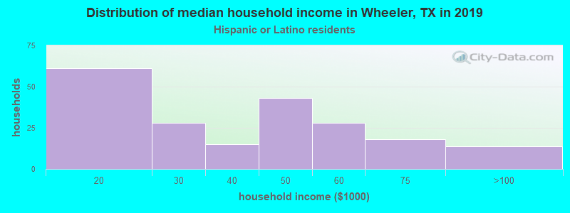 Wheeler household income for Hispanic or Latino race householders