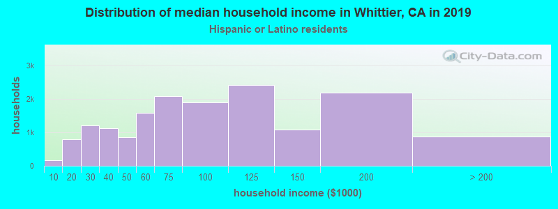 Whittier household income for Hispanic or Latino race householders