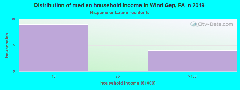 Wind Gap household income for Hispanic or Latino race householders