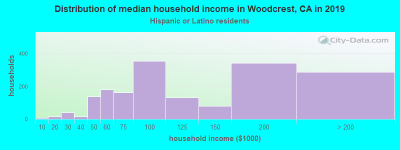 Woodcrest household income for Hispanic or Latino race householders
