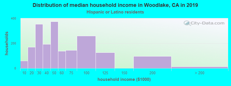 Woodlake household income for Hispanic or Latino race householders