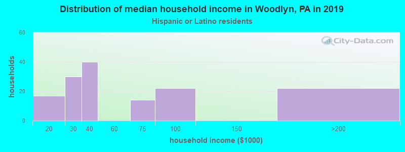 Woodlyn household income for Hispanic or Latino race householders