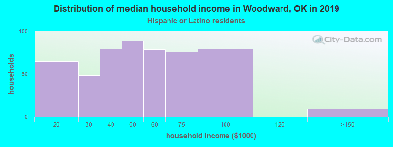 Woodward household income for Hispanic or Latino race householders
