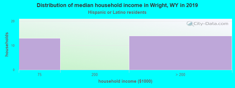 Wright household income for Hispanic or Latino race householders