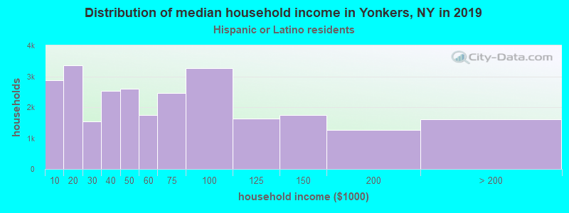 Yonkers household income for Hispanic or Latino race householders