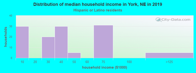 York household income for Hispanic or Latino race householders