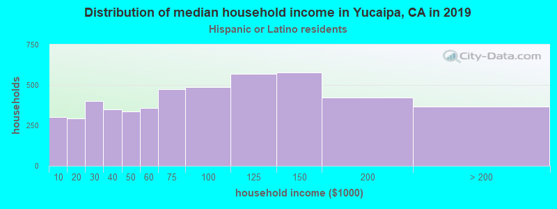 Yucaipa household income for Hispanic or Latino race householders