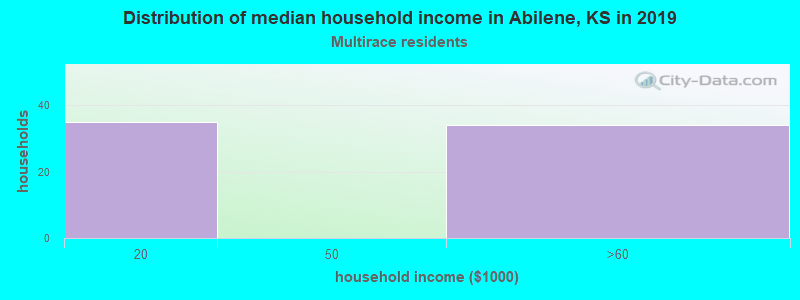 Abilene household income for Two or more races householders