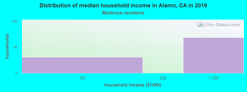 Distribution of median household income in Alamo, CA in 2017