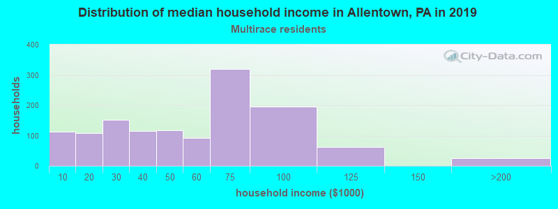 Allentown household income for Two or more races householders