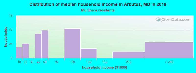 Arbutus household income for Two or more races householders