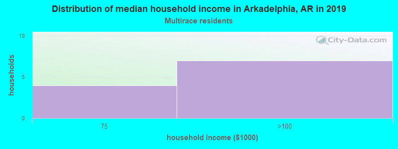 Arkadelphia household income for Two or more races householders