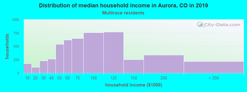 Aurora household income for Two or more races householders