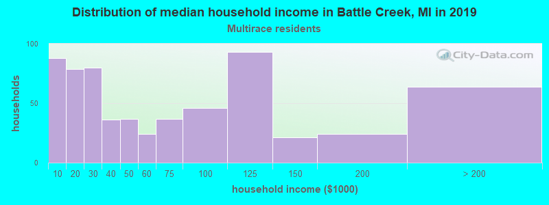 Battle Creek household income for Two or more races householders