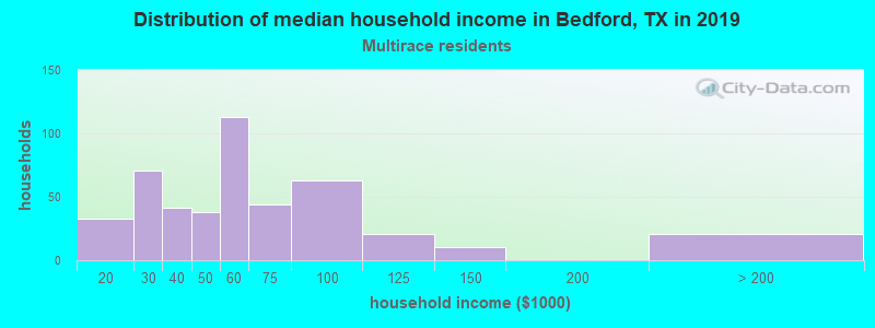 Bedford household income for Two or more races householders
