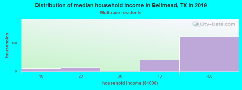 Bellmead household income for Two or more races householders