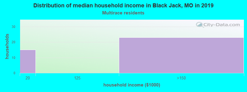 Black Jack household income for Two or more races householders