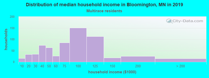 Bloomington household income for Two or more races householders