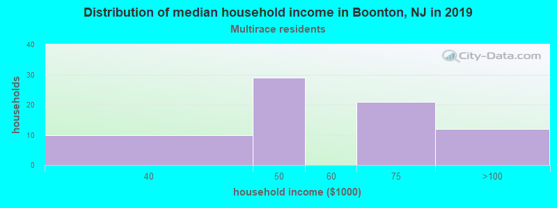 Boonton household income for Two or more races householders