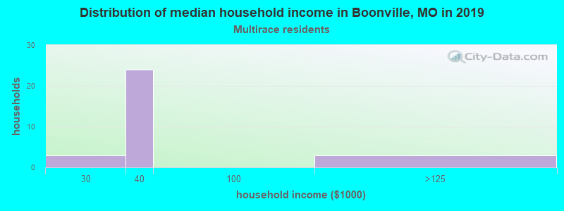 Boonville household income for Two or more races householders