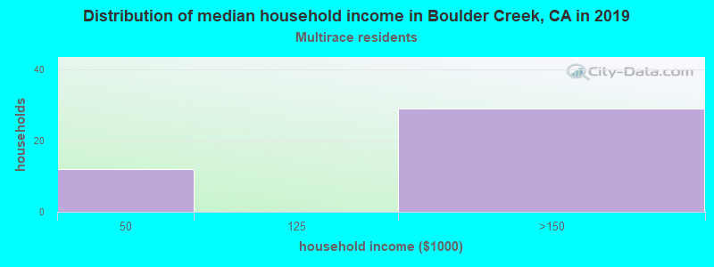 Boulder Creek household income for Two or more races householders