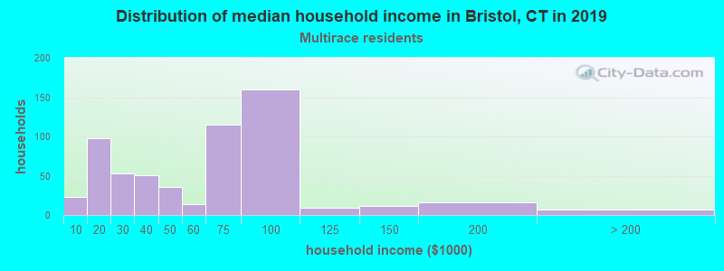 Bristol household income for Two or more races householders