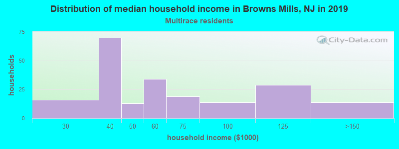 Browns Mills household income for Two or more races householders
