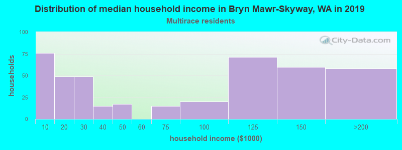 Bryn Mawr-Skyway household income for Two or more races householders