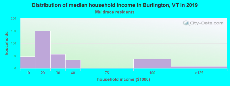 Burlington household income for Two or more races householders
