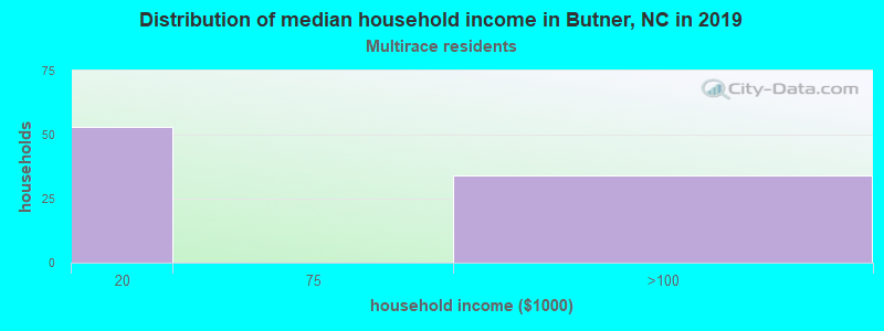 Butner household income for Two or more races householders