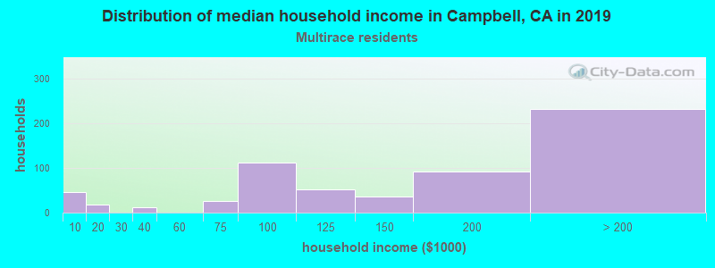 Campbell household income for Two or more races householders