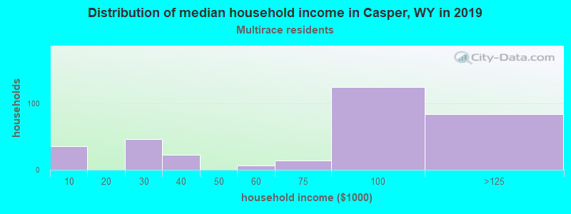 Casper household income for Two or more races householders