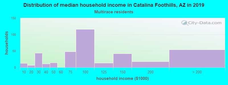 Catalina Foothills household income for Two or more races householders