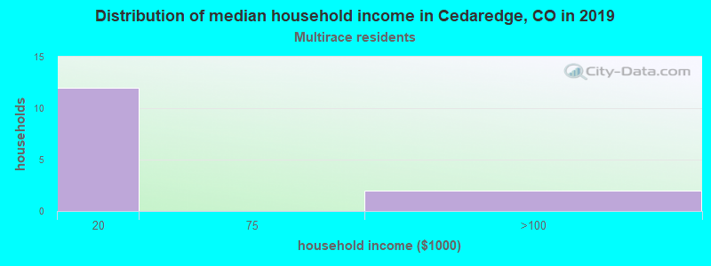 Cedaredge household income for Two or more races householders