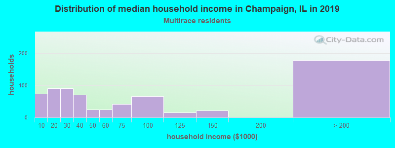 Champaign household income for Two or more races householders