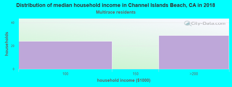 Channel Islands Beach household income for Two or more races householders