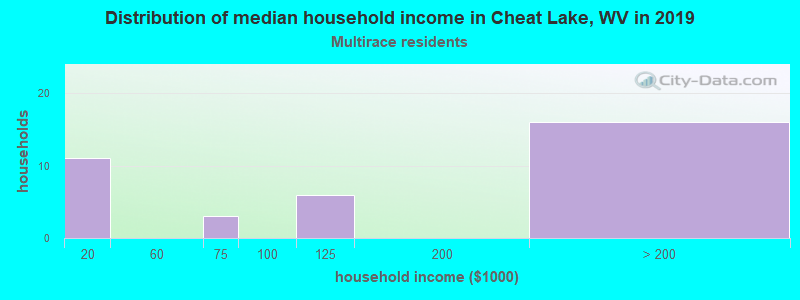 Cheat Lake household income for Two or more races householders