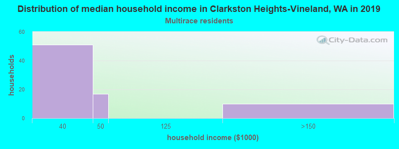 Clarkston Heights-Vineland household income for Two or more races householders