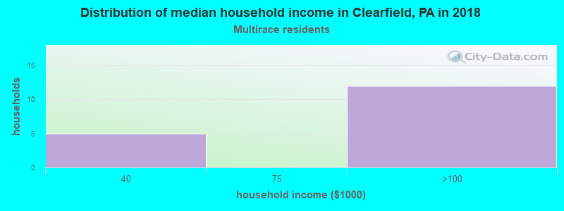 Clearfield household income for Two or more races householders