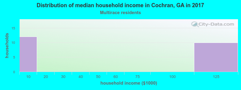Cochran household income for Two or more races householders