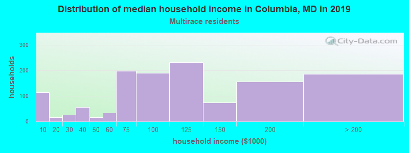 Distribution of median household income in Columbia, MD in 2017
