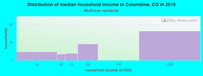 Columbine household income for Two or more races householders